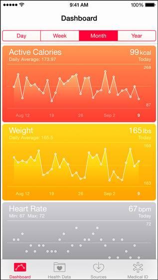 app salute di Apple