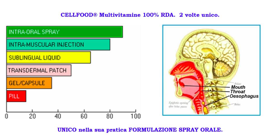CellFood Multivitamin UNICO nella sua pratica FORMULAZIONE SPRAY ORALE
