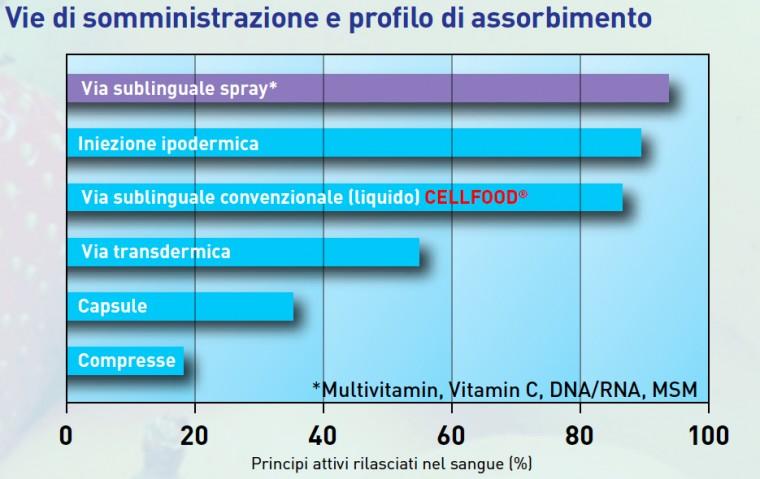 assimilazione delle vitamine